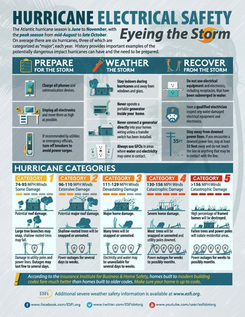 Esfi Hurricane Electrical Safety