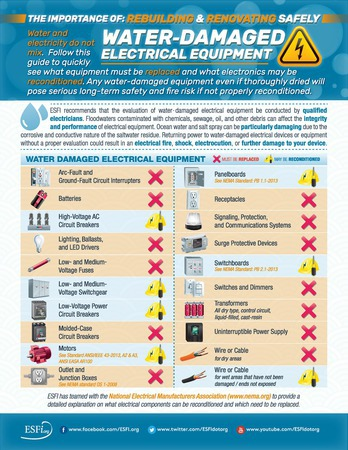 Esfi Water Damaged Electrical Equipment 2017 Ffcb